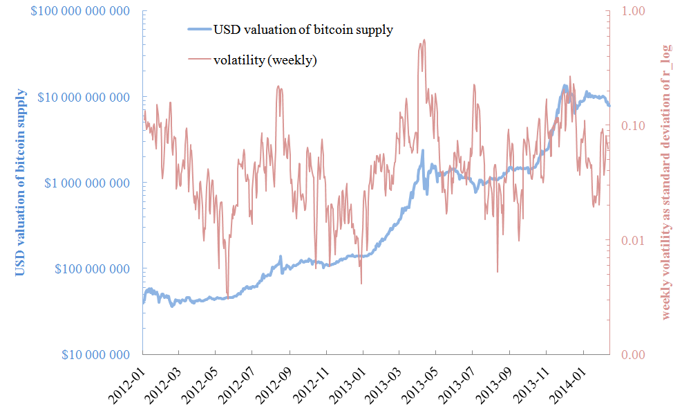 The USD/XBT exchange rate and volatility over the past two years.