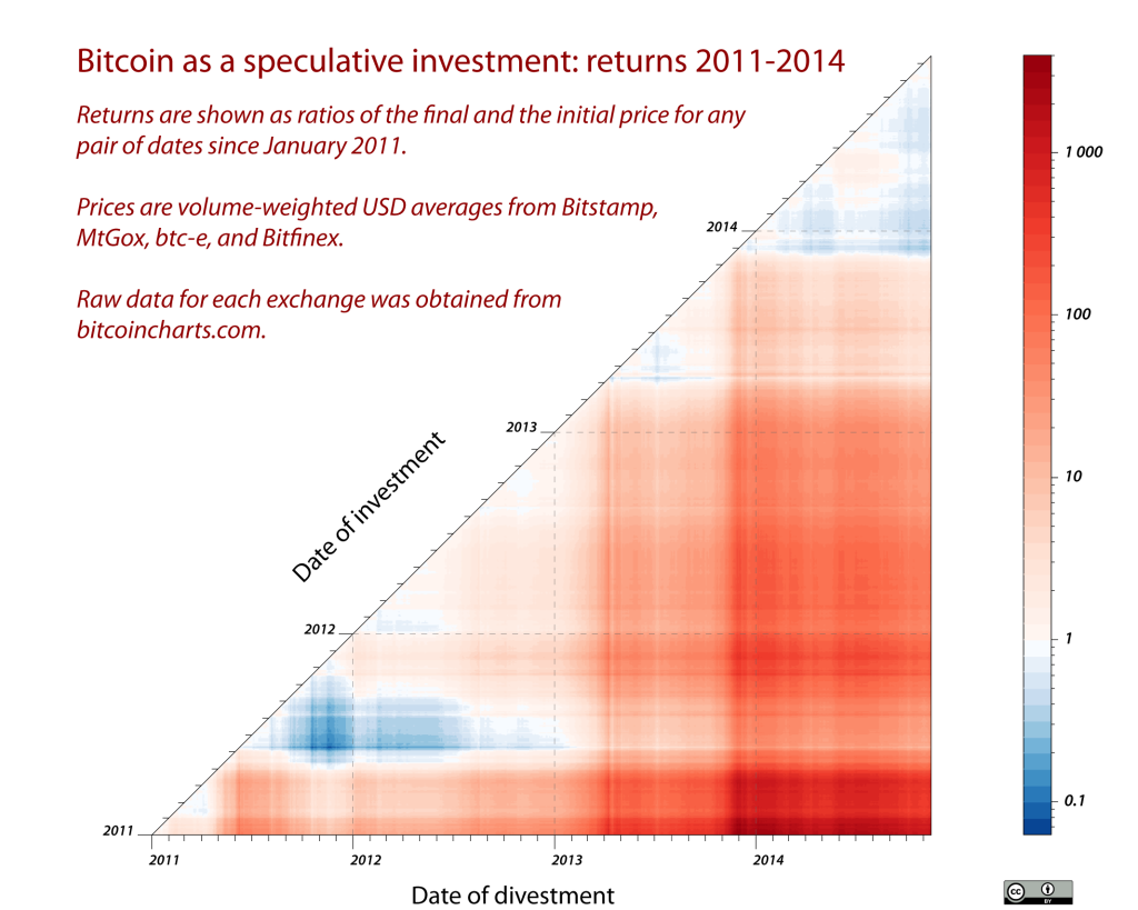 Returns on bitcoin investment, 2011-2014.
